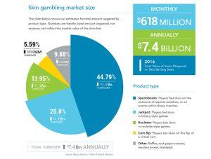 Estadística skin gambling